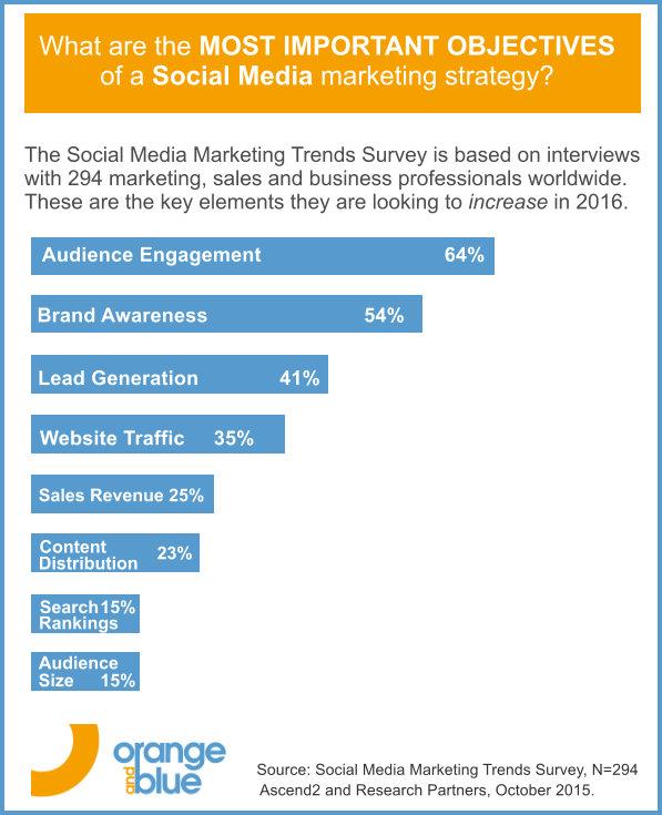Social Media Stats 2016